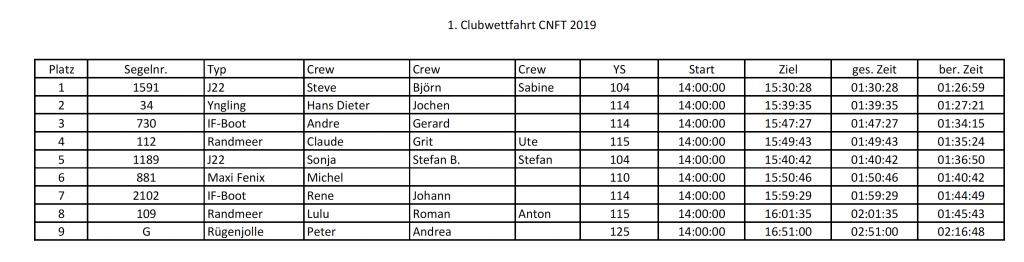 Tabelle 1. Clubwettfahrt